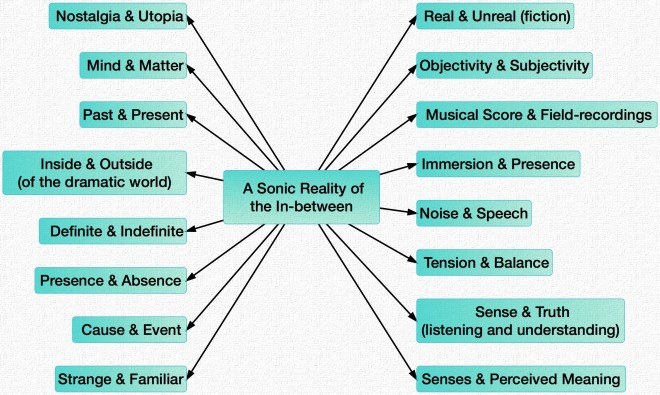 A Sonic Reality of the In-between
